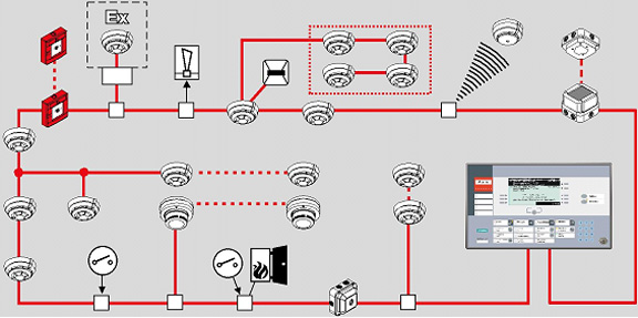 control panel wiring with Incendio on Fire Alarm Wiring additionally Fire Alarm Systems in addition Indoor Mv Distribution Panel Boards In Electrical Construction Works furthermore TM 55 1905 223 24 170072 also Leds.